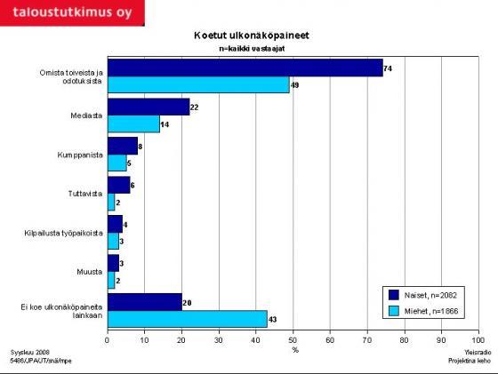 Tutkimus koetuista ulkonäköpaineista. Kuva: Taloustutkimus Oy/YLE
