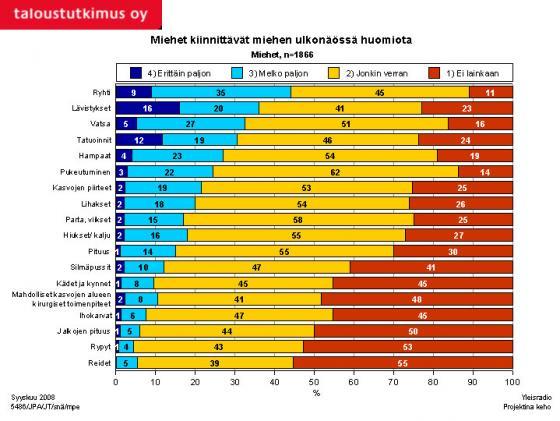 Tutkimus - Mihin miehet kiinnittävät miesten ulkonäössä huomiota? Kuva: Taloustutkimus Oy/YLE