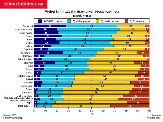 Tutkimus - Mihin miehet kiinnittävät naisen ulkonäössä huomiota? Kuva: Taloustutkimus Oy/YLE