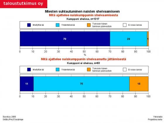 Tutkimus - Miten miehet suhtautuvat kumppaninsa karvojen poistoon? Kuva: Taloustutkimus Oy/YLE.