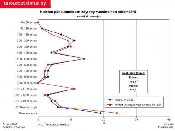 Tutkimus - Naisten pukeutumiseen käyttämä vuosittainen rahamäärä. Kuva: Taloustutkimus Oy/YLE.