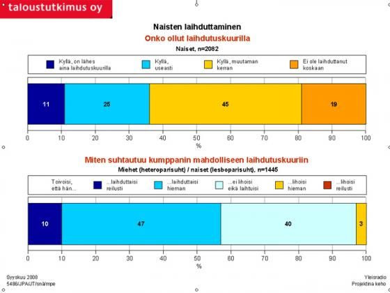 Tutkimus - Laihduttaminen. Kuva: Taloustutkimus Oy/YLE.