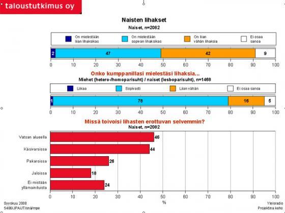 Tutkimus - Naisten lihakset. Kuva: Taloustutkimus Oy/YLE.