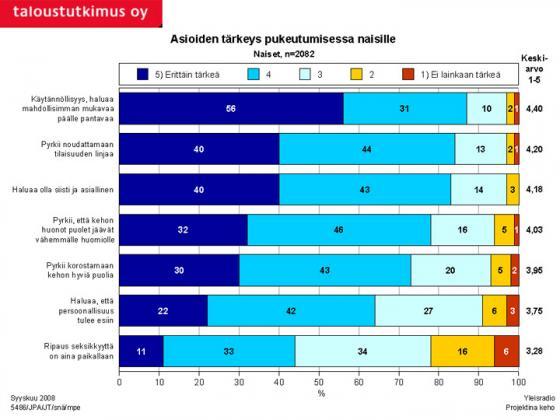 Tutkimus - Asioiden tärkeys pukeutumisessa. Kuva: Taloustutkimus Oy/YLE.