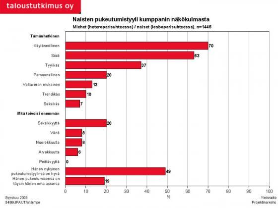 Tutkimus - Naisten pukeutuminen kumppanin näkökulmasta. Kuva: Taloustutkimus Oy/YLE.