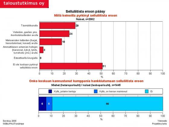 Tutkimus - Selluliitista eroon pääseminen. Kuva: Taloustutkimus Oy/YLE.