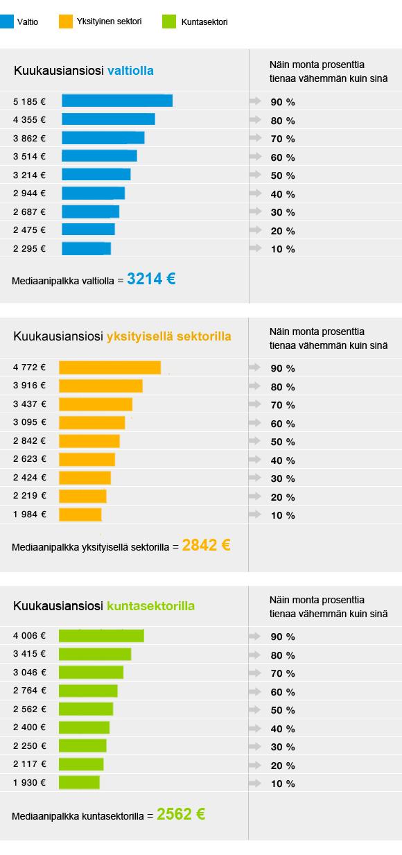 Infografiikka: Näin moni tienaa vähemmän kuin sinä