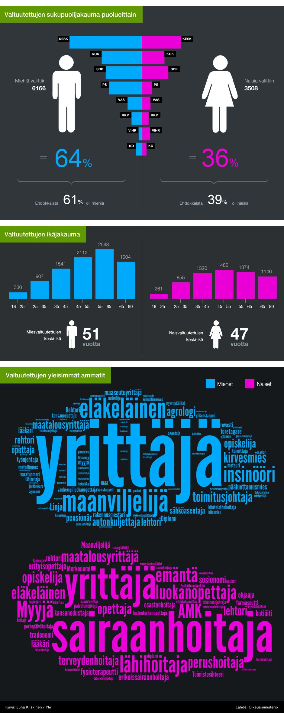 Infografiikka: Valtuustojen demografia